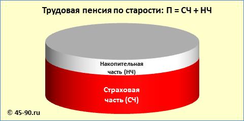 Изменение пенсий в 2015