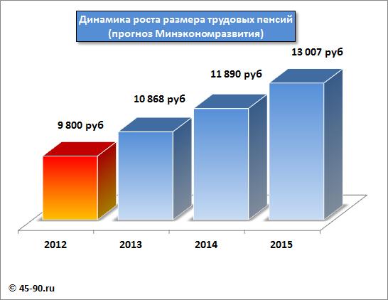 Таблица. средней зарплаты для начисления пенсий