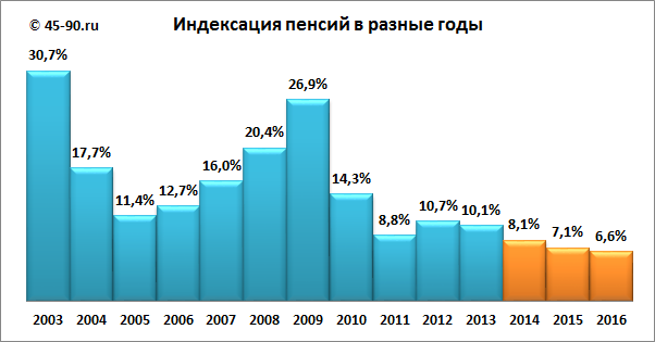 Пенсии работающих пенсионеров с 1 января 2016 года
