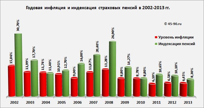 Как начисляется пенсия по возрасту в беларуси в 2016 году
