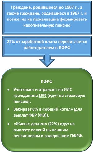 Схема формирования пенсионного