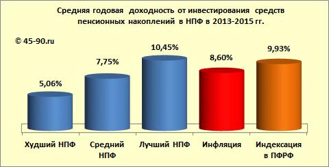 Документ, устанавливающий порядок расчета доходности инвестирования пенсионных накоплений