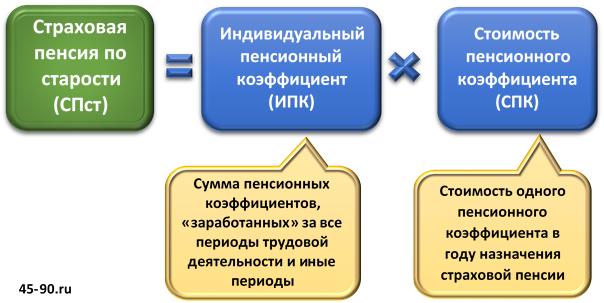 Налоги на пенсию в украине на 2015 год