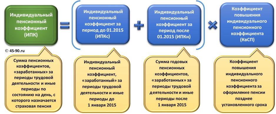 Расчет индивидульного пенсионного коэффициента