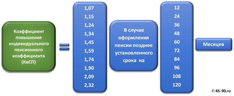 Коэффициенты повышения индивидуального пенсионного коэффициента