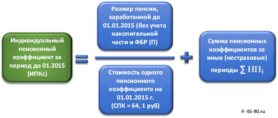 Расчет индивидуального пенсионного коэффициента до 2015 г.