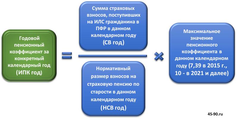 К2/k2 ЕНВД всех регионов России на 2 15-2 16 годы