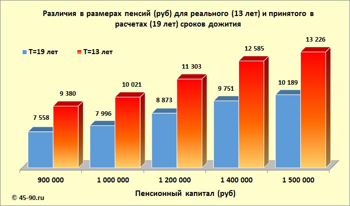 Размер пенсии 2013 года