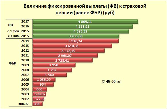 Об инвестировании средств для финансирования накопительной части трудовой пенсии в российской федера