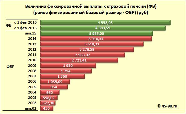 Закон о пенсии мед.работникам