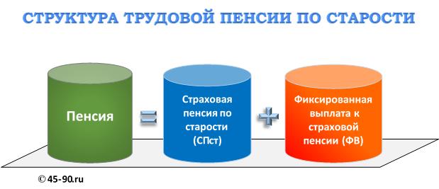 Таблица размеров военной пенсии в россии