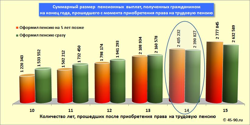 Размер пенсии у мирового судьи