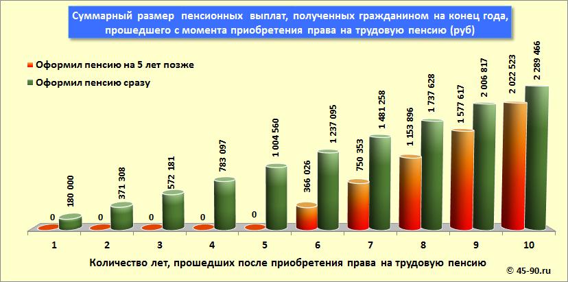 во что выгодно вкладывать деньги в россии в 2017