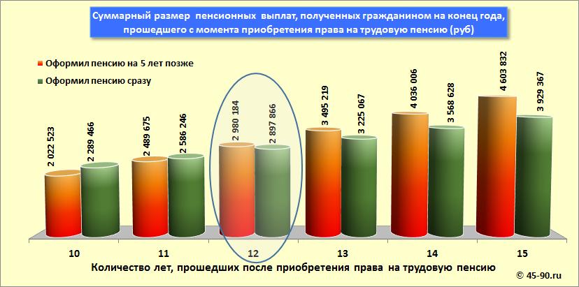 Пенсия в беларуси по возрасту