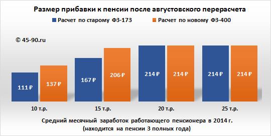 Прожиточный минимум пенсионера в челябинской области на 2016 год