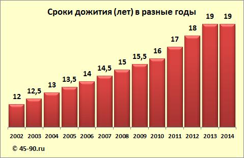 Пересчет пенсии в августе 2016 года работающим пенсионерам